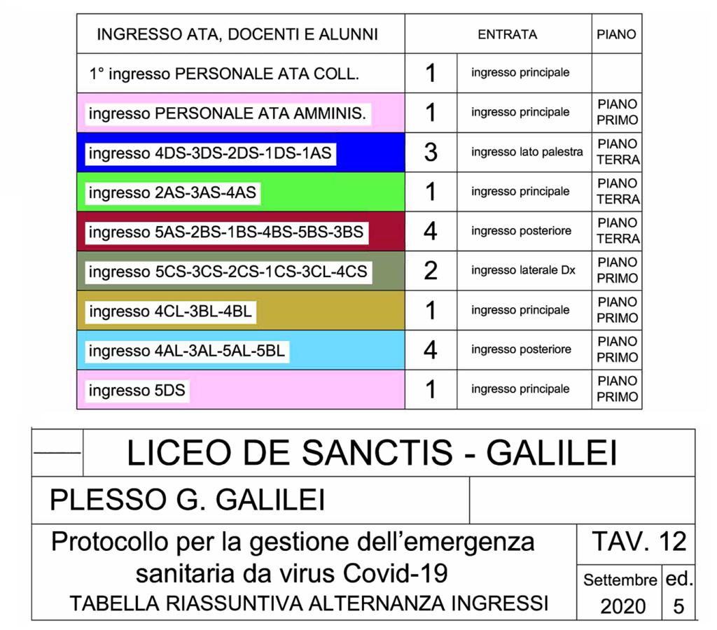 Plesso Galilei: gli ingressi dall'uno al quattro sono indicati con la segnaletica orizzontale e verticale nell'edificio.